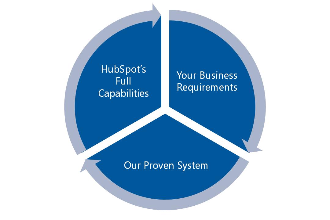 hubspot-crm-sales-hub-implementation-process