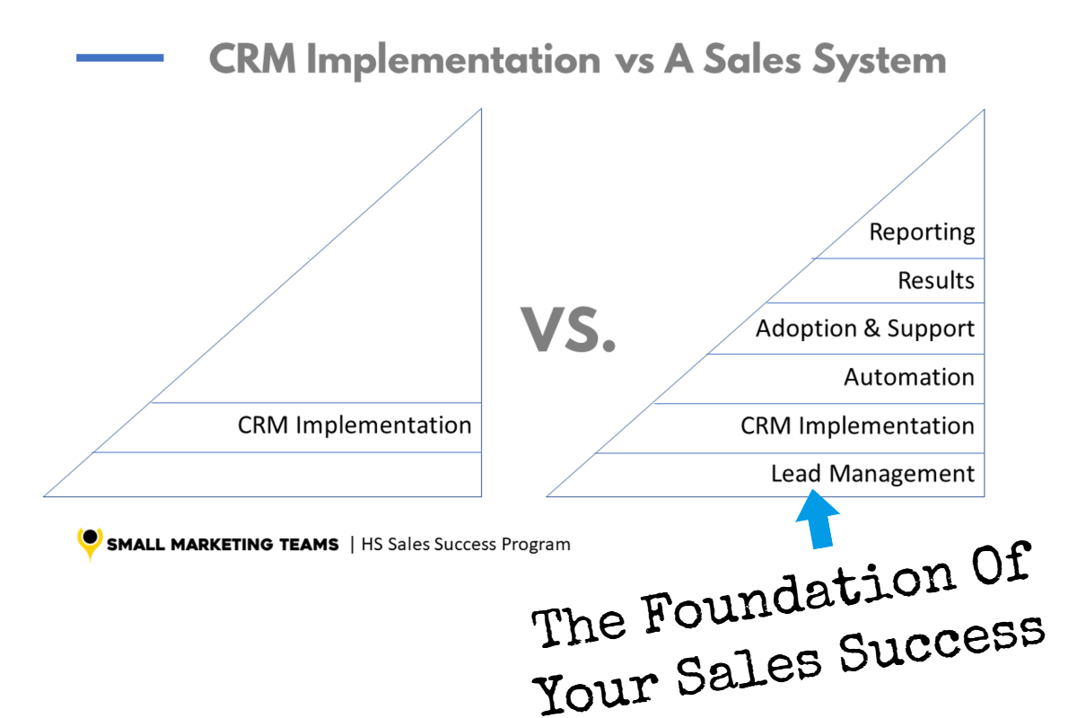 What is lead management and where does lead management fit in your sales process?